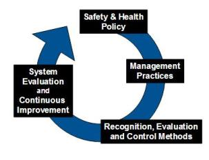 W.R.M. Safety Solutions Consulting | Manager / Supervisor Line ...